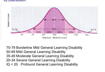 general-learning-disabilities